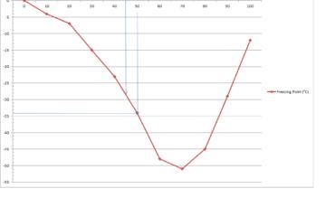 wykres temperatur zamarzania